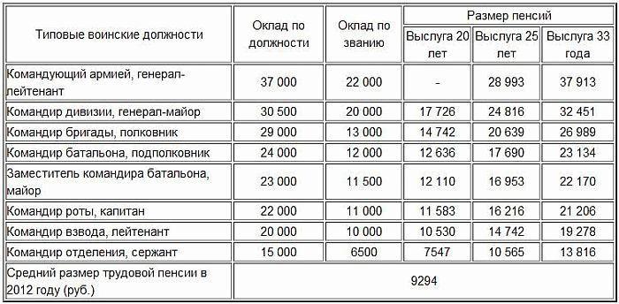 Калькулятор пенсии сотрудникам фсин в 2021 году права при сокращении в предпенсионном возрасте