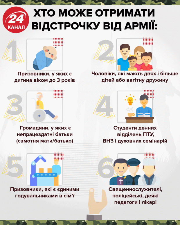 Призыв в армию 2020 нововведения москва